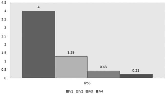 Рисунок 3 - в результате приема тадалафила видно, что у мужчин улучшается состояние