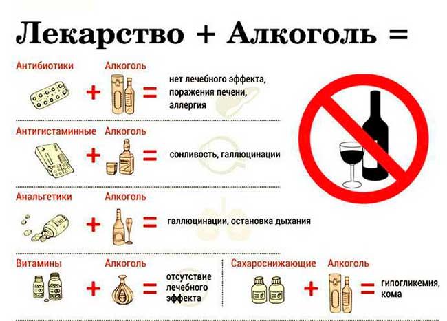 Алкоголь после приема Витапрост