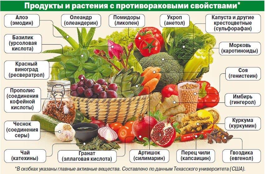 Продукты, которые можно есть при РПЖ