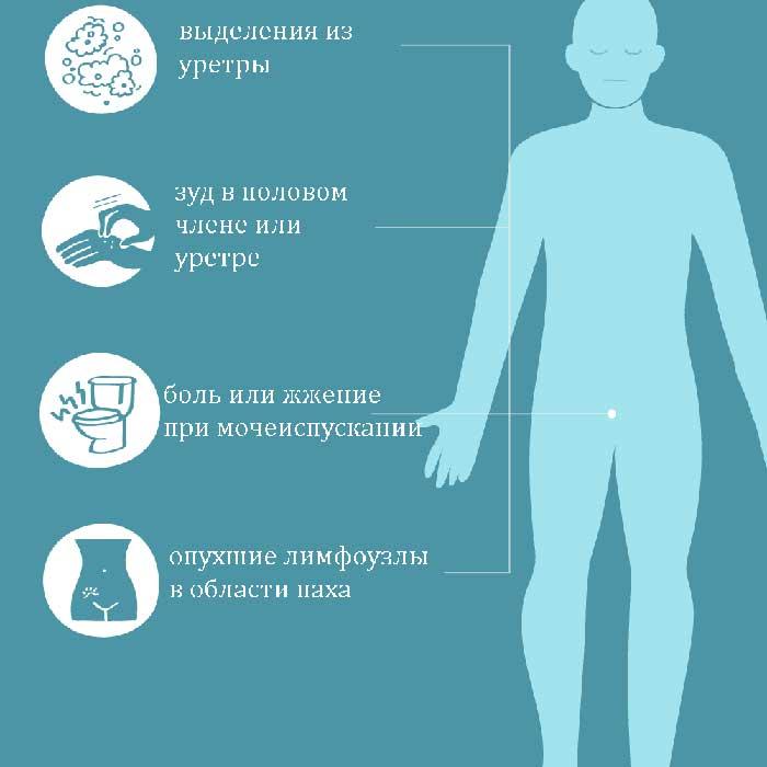 Симптомы уретропростатита
