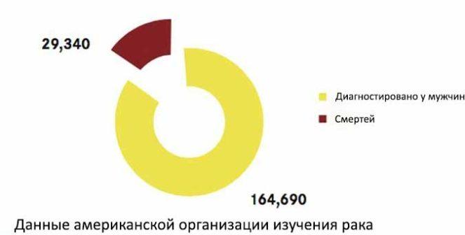 Статистика-смертей-от-рака-предстательной-железы